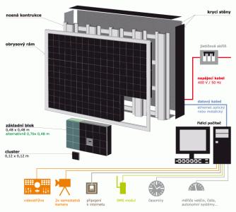 Schema LED obrazovky